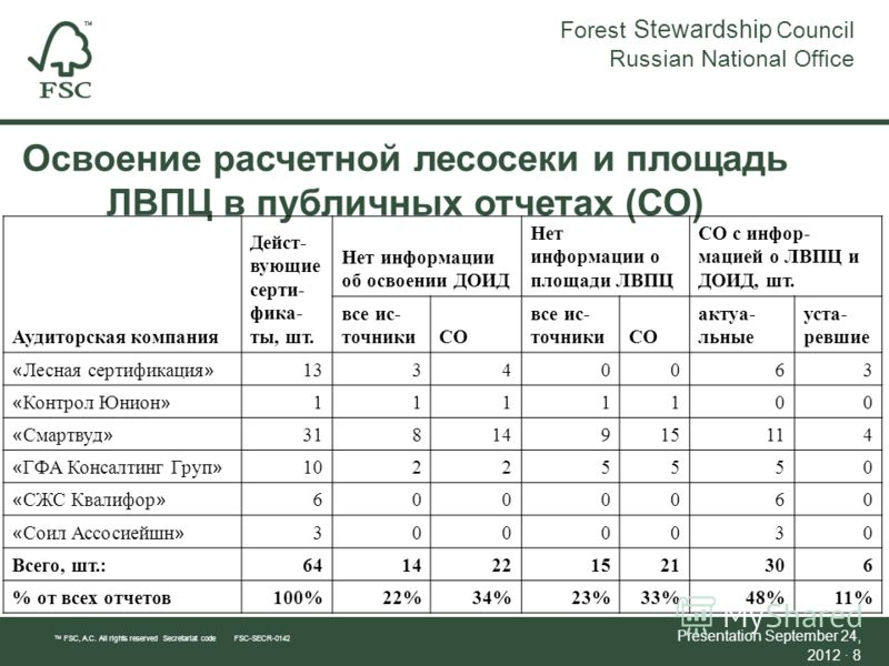 Освоение расчетной лесосеки и площадь ЛВПЦ в публичных отчетах (СО) Forest Stewardship Council Russian National Office TM FSC, A.C. All rights reserved Secretariat code FSC-SECR-0142 Presentation September 24, 2012September 24, 2012 · 8 Аудиторская к