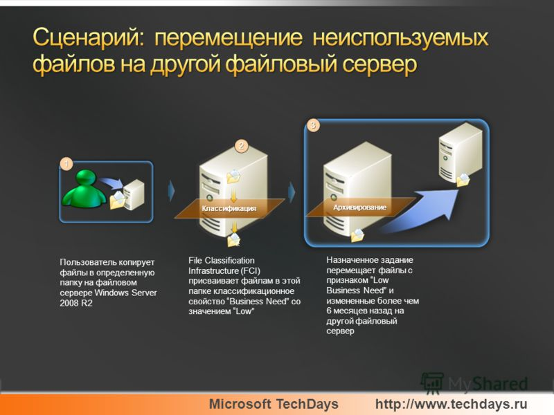 Microsoft TechDayshttp://www.techdays.ru Классификация 2 Архивирование 3 Пользователь копирует файлы в определенную папку на файловом сервере Windows Server 2008 R2 File Classification Infrastructure (FCI) присваивает файлам в этой папке классификаци