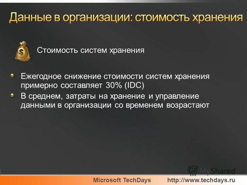 Microsoft TechDayshttp://www.techdays.ru Ежегодное снижение стоимости систем хранения примерно составляет 30% (IDC) В среднем, затраты на хранение и управление данными в организации со временем возрастают