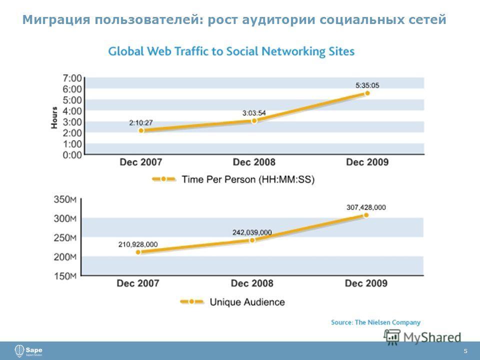 5 Миграция пользователей: рост аудитории социальных сетей