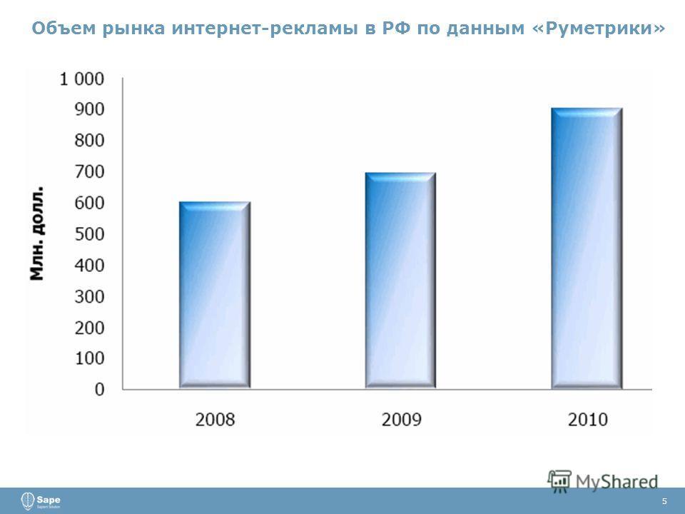 5 Объем рынка интернет-рекламы в РФ по данным «Руметрики»