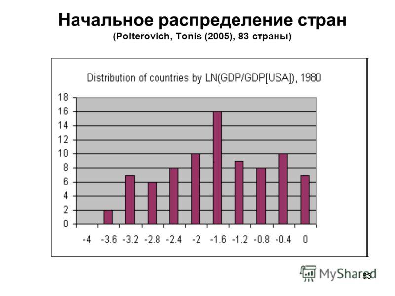 53 Начальное распределение стран (Polterovich, Tonis (2005), 83 страны)