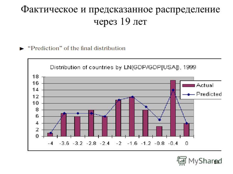 54 Фактическое и предсказанное распределение через 19 лет