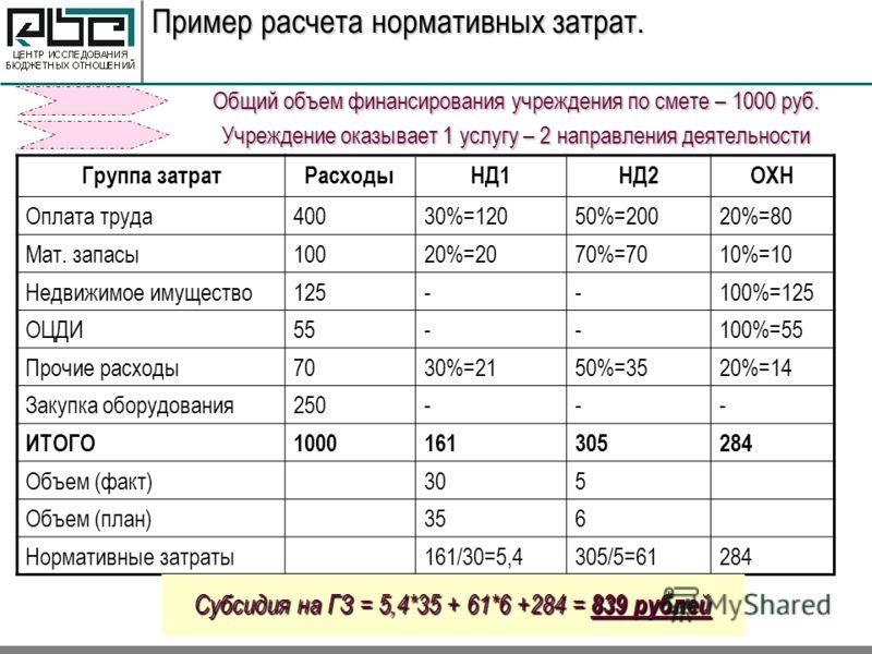 Пример расчета нормативных затрат. Общий объем финансирования учреждения по смете – 1000 руб. Учреждение оказывает 1 услугу – 2 направления деятельности Группа затратРасходыНД1НД2ОХН Оплата труда40030%=12050%=20020%=80 Мат. запасы10020%=2070%=7010%=1