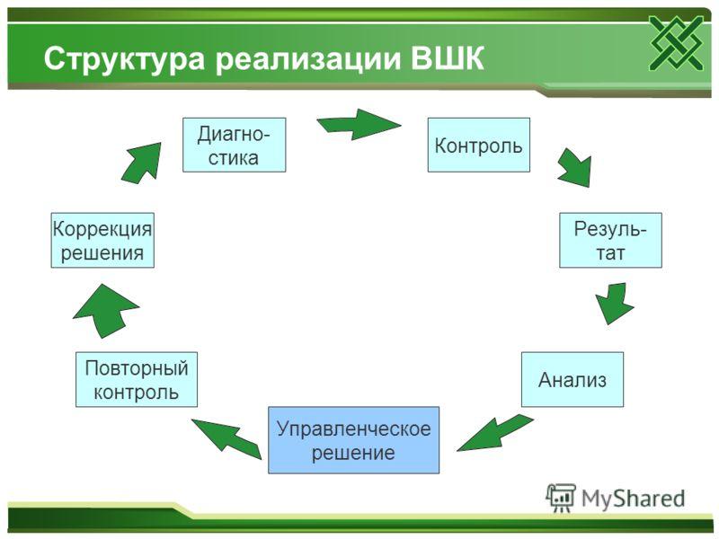 Структура реализации ВШК Контроль Резуль-тат Анализ Управленческое решение Повторный контроль Коррекция решения Диагно-стика
