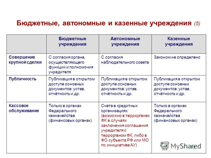 11 Бюджетные, автономные и казенные учреждения (5) Бюджетные учреждения Автономные учреждения Казенные учреждения Совершение крупной сделки С согласия органа, осуществляющего функции и полномочия учредителя С согласия наблюдательного совета Законом н