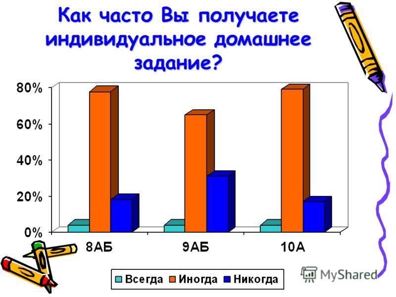 Как часто Вы получаете индивидуальное домашнее задание?
