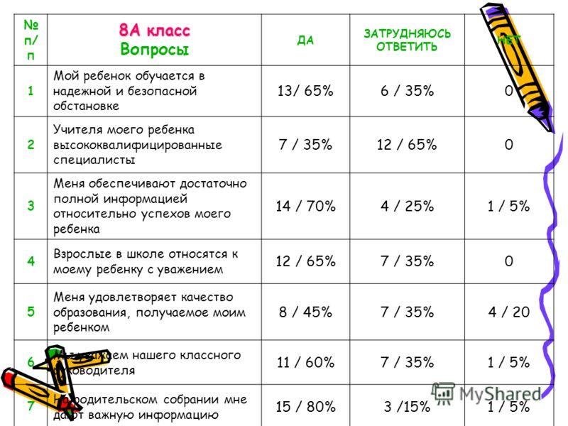 п/ п 8А класс Вопросы ДА ЗАТРУДНЯЮСЬ ОТВЕТИТЬ НЕТ 1 Мой ребенок обучается в надежной и безопасной обстановке 13/ 65%6 / 35%0 2 Учителя моего ребенка высококвалифицированные специалисты 7 / 35%12 / 65%0 3 Меня обеспечивают достаточно полной информацие