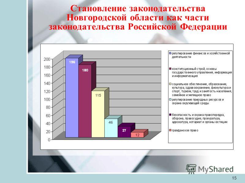 15 Становление законодательства Новгородской области как части законодательства Российской Федерации