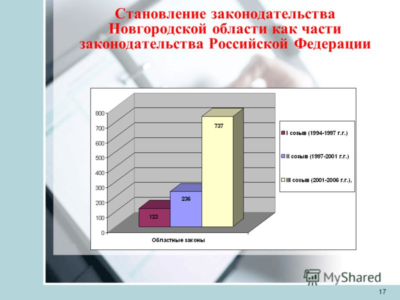 17 Становление законодательства Новгородской области как части законодательства Российской Федерации