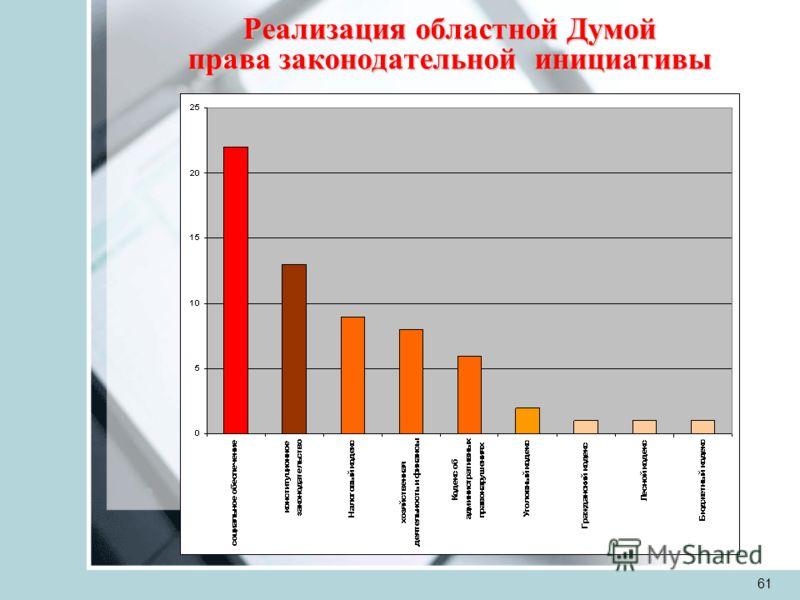 61 Реализация областной Думой права законодательной инициативы
