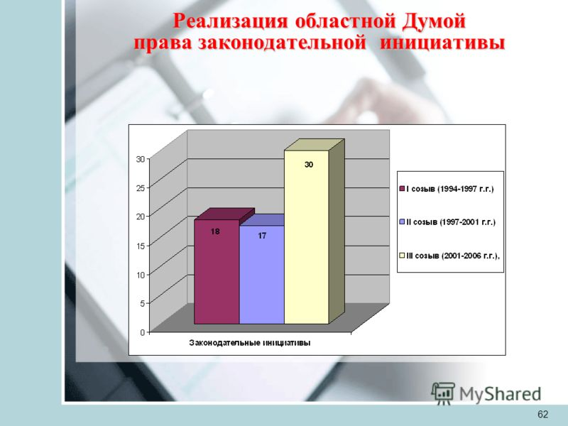 62 Реализация областной Думой права законодательной инициативы