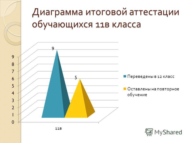 Диаграмма итоговой аттестации обучающихся 11 в класса
