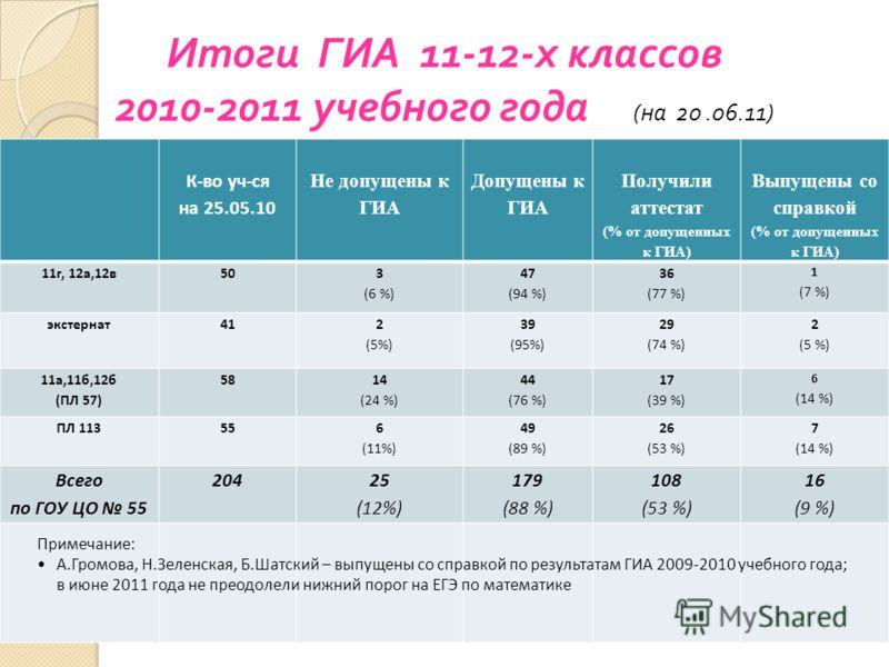 К-во уч-ся на 25.05.10 Не допущены к ГИА Допущены к ГИА Получили аттестат (% от допущенных к ГИА) Выпущены со справкой (% от допущенных к ГИА) 11г, 12а,12в50 3 (6 %) 47 (94 %) 36 (77 %) 1 (7 %) экстернат41 2 (5%) 39 (95%) 29 (74 %) 2 (5 %) 11а,11б,12