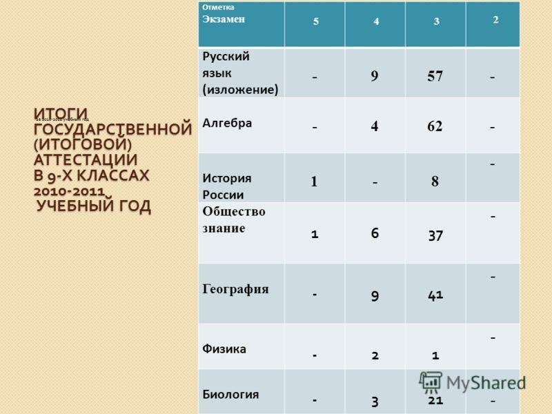 ИТОГИ ГОСУДАРСТВЕННОЙ ( ИТОГОВОЙ ) АТТЕСТАЦИИ В 9- Х КЛАССАХ 2010-2011 УЧЕБНЫЙ ГОД за 2010-2011 учебный год Отметка Экзамен 5 4 3 2 Русский язык (изложение) -957- Алгебра -462- История России 1-8 - Общество знание 1637 - География -941 - Физика -21 -