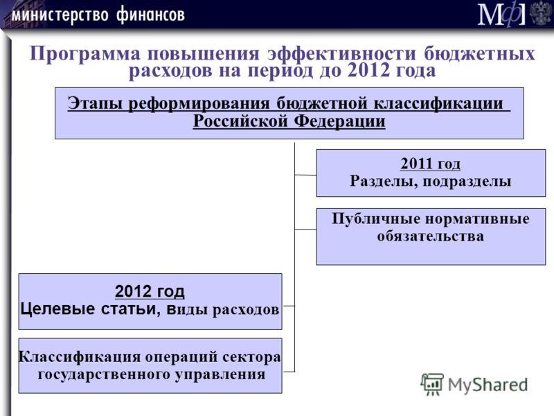 Программа повышения эффективности бюджетных расходов на период до 2012 года Этапы реформирования бюджетной классификации Российской Федерации 2011 год Разделы, подразделы Публичные нормативные обязательства 2012 год Целевые статьи, в иды расходов Кла