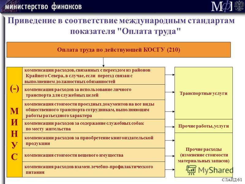 СЛАЙД 61 Приведение в соответствие международным стандартам показателя