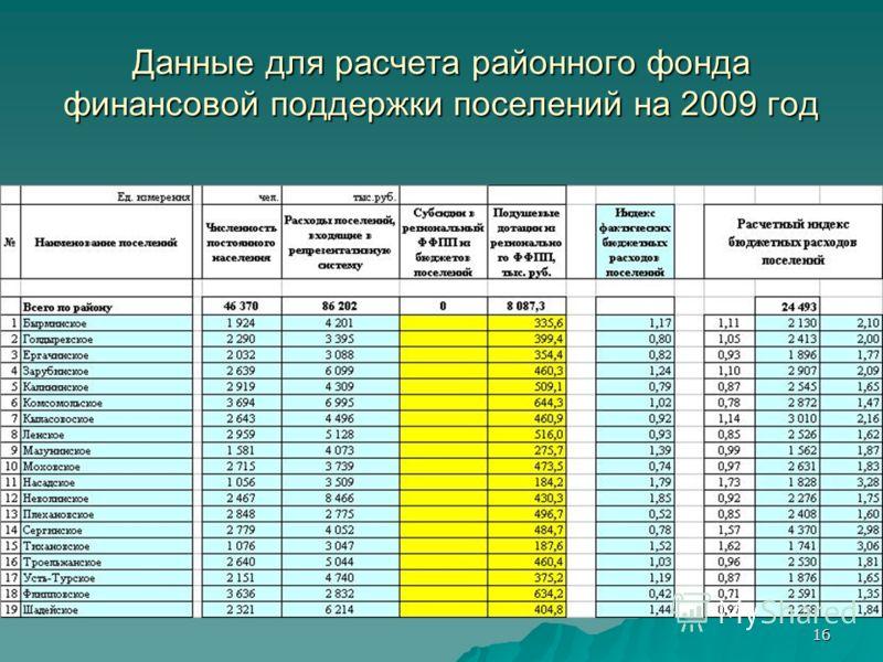 16 Данные для расчета районного фонда финансовой поддержки поселений на 2009 год