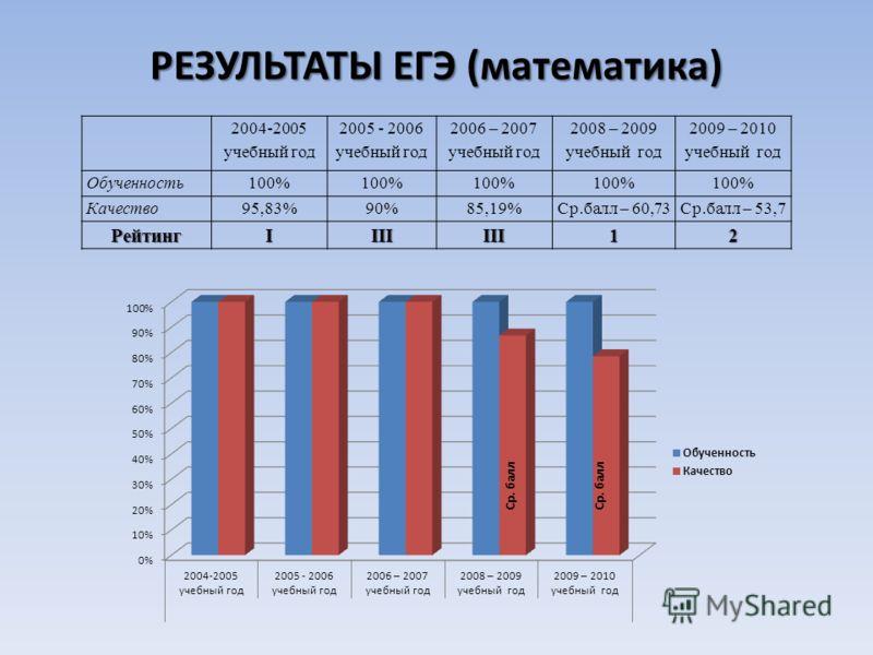 РЕЗУЛЬТАТЫ ЕГЭ (математика) 2004-2005 учебный год 2005 - 2006 учебный год 2006 – 2007 учебный год 2008 – 2009 учебный год 2009 – 2010 учебный год Обученность100% Качество95,83%90%85,19%Ср.балл – 60,73Ср.балл – 53,7 РейтингIIIIIII12 Ср. балл