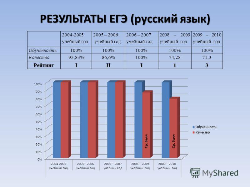 РЕЗУЛЬТАТЫ ЕГЭ (русский язык) 2004-2005 учебный год 2005 – 2006 учебный год 2006 – 2007 учебный год 2008 – 2009 учебный год 2009 – 2010 учебный год Обученность100% Качество95,83%86,6%100%74,2871,3 РейтингIIII13 Ср. балл