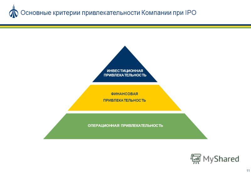 11 Основные критерии привлекательности Компании при IPO ОПЕРАЦИОННАЯ ПРИВЛЕКАТЕЛЬНОСТЬ ФИНАНСОВАЯ ПРИВЛЕКАТЕЛЬНОСТЬ ИНВЕСТИЦИОННАЯ ПРИВЛЕКАТЕЛЬНОСТЬ