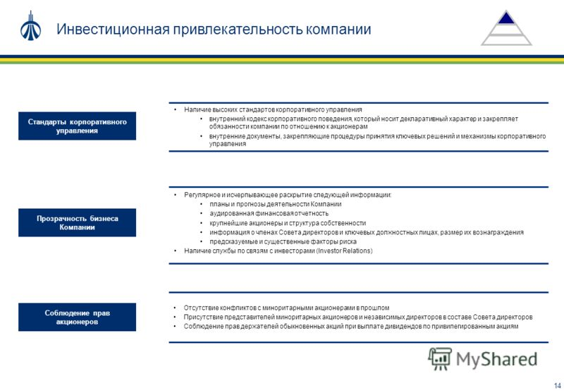 14 Наличие высоких стандартов корпоративного управления внутренний кодекс корпоративного поведения, который носит декларативный характер и закрепляет обязанности компании по отношению к акционерам внутренние документы, закрепляющие процедуры принятия