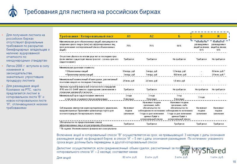 18 Требования для листинга на российских биржах Делистинг осуществляется, если среднемесячный объем сделок, рассчитанный за последние 6 месяцев (для котировального списка И – 2 месяца) составляет менее: Для получения листинга на российских биржах отс