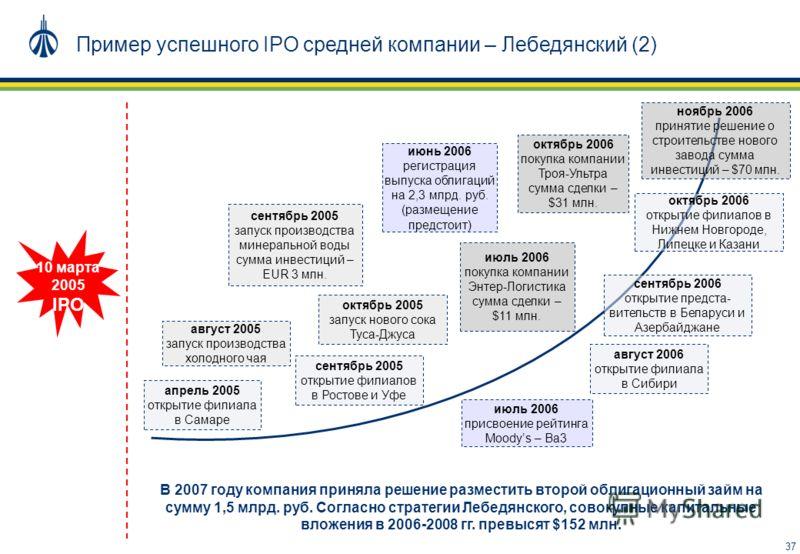 37 Пример успешного IPO средней компании – Лебедянский (2) IPO 10 марта 2005 сентябрь 2005 открытие филиалов в Ростове и Уфе октябрь 2006 открытие филиалов в Нижнем Новгороде, Липецке и Казани апрель 2005 открытие филиала в Самаре сентябрь 2006 откры