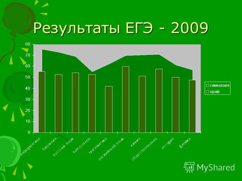 Результаты ЕГЭ - 2009