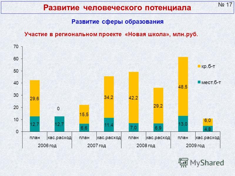 Развитие сферы образования Развитие человеческого потенциала 17 Участие в региональном проекте «Новая школа», млн.руб.