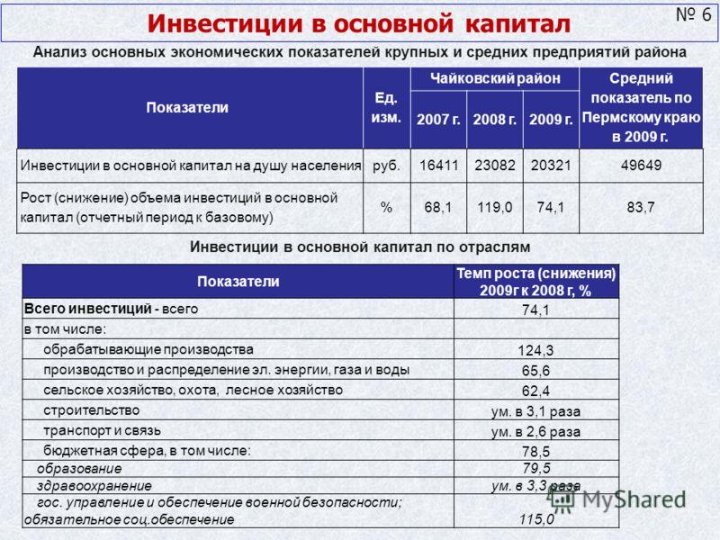 Показатели Ед. изм. Чайковский район Средний показатель по Пермскому краю в 2009 г. 2007 г.2008 г. 2009 г. Инвестиции в основной капитал на душу населенияруб.16411 230822032149649 Рост (снижение) объема инвестиций в основной капитал (отчетный период