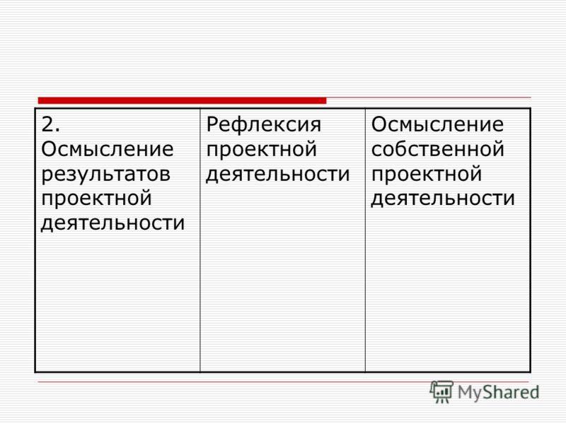 2. Осмысление результатов проектной деятельности Рефлексия проектной деятельности Осмысление собственной проектной деятельности
