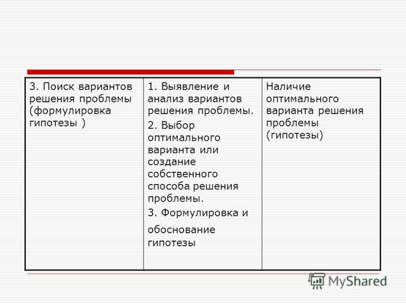 3. Поиск вариантов решения проблемы (формулировка гипотезы ) 1. Выявление и анализ вариантов решения проблемы. 2. Выбор оптимального варианта или создание собственного способа решения проблемы. 3. Формулировка и обоснование гипотезы Наличие оптимальн