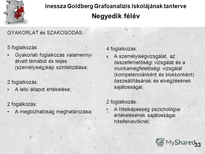 Inessza Goldberg Grafoanalízis Iskolájának tanterve Negyedik félév GYAKORLAT és SZAKOSODÁS 5 foglalkozás: Gyakorlati foglalkozás valamennyi átvett témából és teljes (személyiség)kép szintetizálása; 2 foglalkozás: A lelki állapot értékelése; 2 fogalko