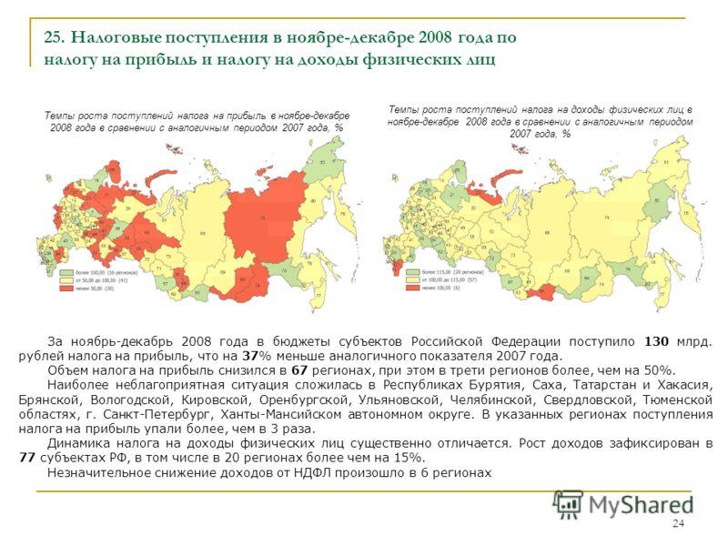 24 Темпы роста поступлений налога на доходы физических лиц в ноябре-декабре 2008 года в сравнении с аналогичным периодом 2007 года, % За ноябрь-декабрь 2008 года в бюджеты субъектов Российской Федерации поступило 130 млрд. рублей налога на прибыль, ч