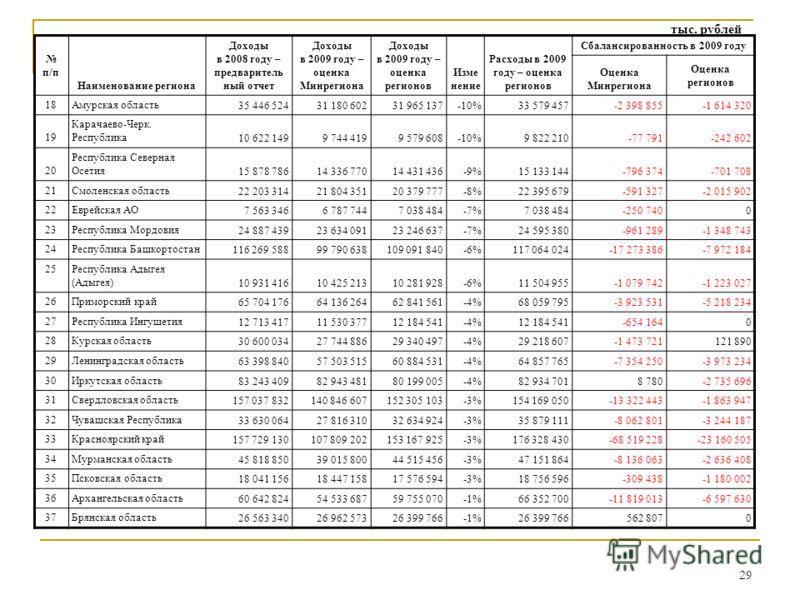 29 п/п Наименование региона Доходы в 2008 году – предваритель ный отчет Доходы в 2009 году – оценка Минрегиона Доходы в 2009 году – оценка регионов Изме нение Расходы в 2009 году – оценка регионов Сбалансированность в 2009 году Оценка Минрегиона Оцен