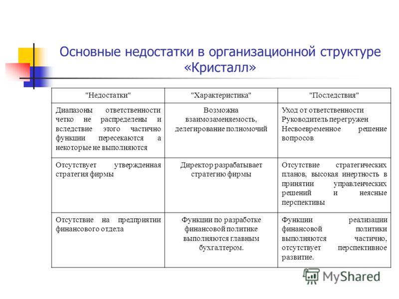 Основные недостатки в организационной структуре «Кристалл»