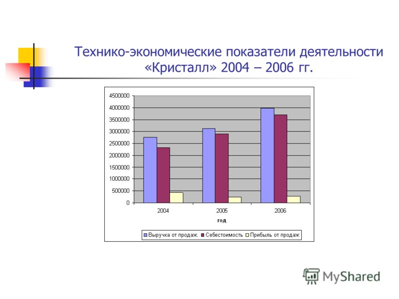 Технико-экономические показатели деятельности «Кристалл» 2004 – 2006 гг.