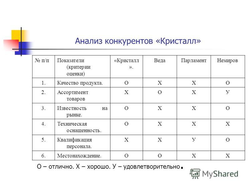 Анализ конкурентов «Кристалл» п/пПоказатели (критерии оценки) «Кристалл ». ВедаПарламентНемиров 1.1.Качество продукта.ОХХО 2.Ассортимент товаров ХОХУ 3.Известность на рынке. ОХХО 4.Техническая оснащенность. ОХХХ 5.Квалификация персонала. ХХУО 6.Место