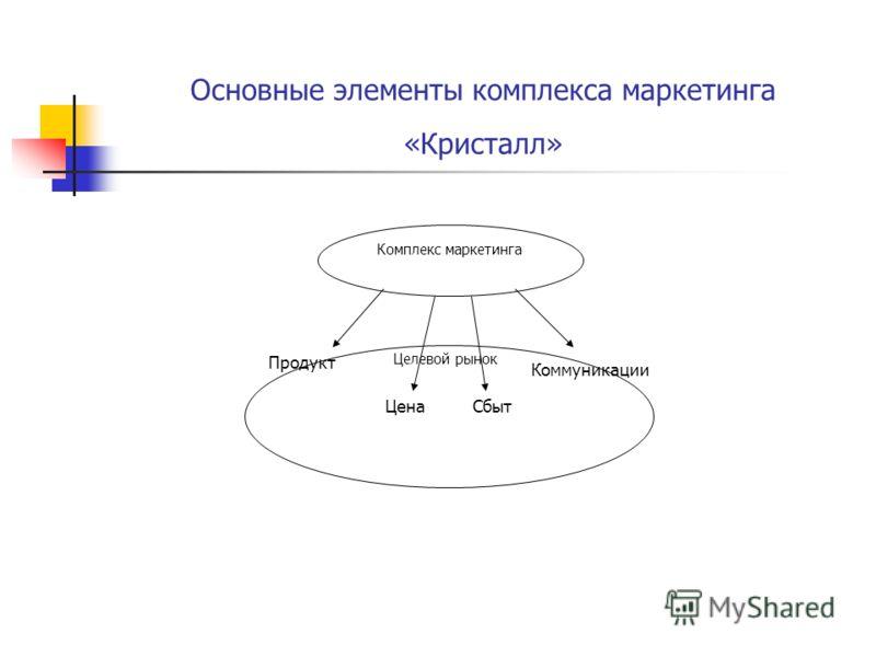 Основные элементы комплекса маркетинга «Кристалл» Цена Комплекс маркетинга Продукт Сбыт Коммуникации Целевой рынок