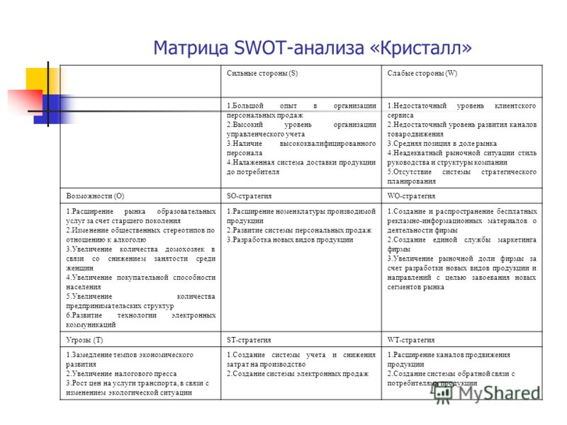 Матрица SWOT-анализа «Кристалл» Сильные стороны (S)Слабые стороны (W) 1.Большой опыт в организации персональных продаж 2.Высокий уровень организации управленческого учета 3.Наличие высококвалифицированного персонала 4.Налаженная система доставки прод