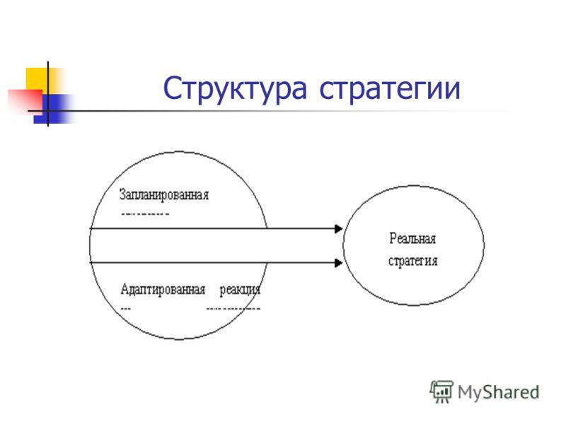 Структура стратегии