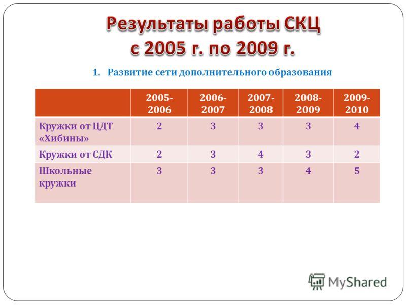 2005- 2006 2006- 2007 2007- 2008 2008- 2009 2009- 2010 Кружки от ЦДТ « Хибины » 23334 Кружки от СДК 23432 Школьные кружки 33345 1.Развитие сети дополнительного образования