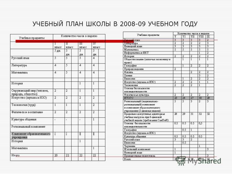 УЧЕБНЫЙ ПЛАН ШКОЛЫ В 2008-09 УЧЕБНОМ ГОДУ