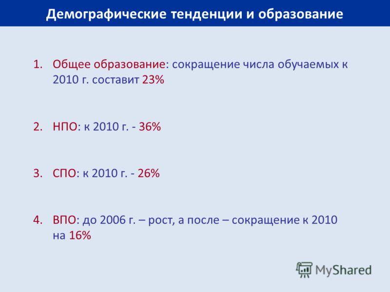 Демографические тенденции и образование 1.Общее образование: сокращение числа обучаемых к 2010 г. составит 23% 2.НПО: к 2010 г. - 36% 3.СПО: к 2010 г. - 26% 4.ВПО: до 2006 г. – рост, а после – сокращение к 2010 на 16%