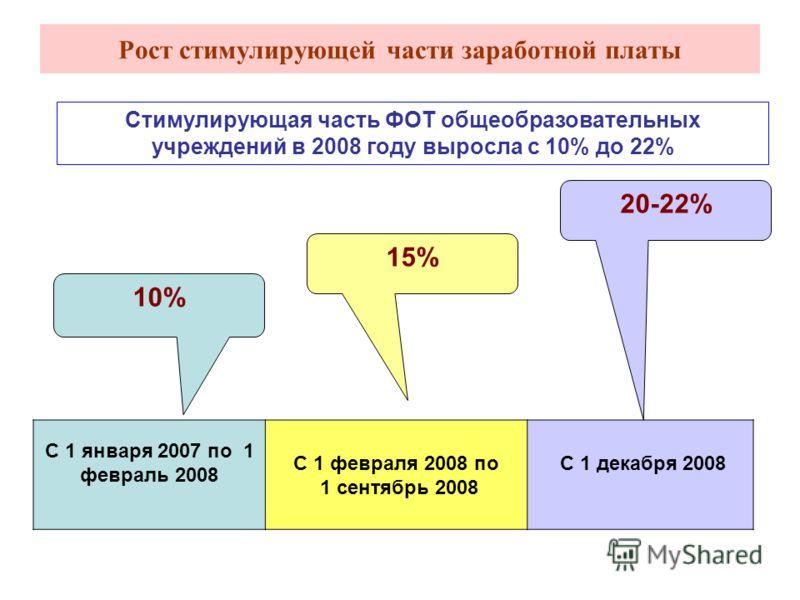 Рост стимулирующей части заработной платы Стимулирующая часть ФОТ общеобразовательных учреждений в 2008 году выросла с 10% до 22% С 1 января 2007 по 1 февраль 2008 С 1 февраля 2008 по 1 сентябрь 2008 С 1 декабря 2008 10% 15% 20-22%