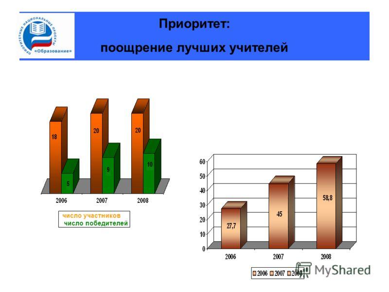 Приоритет: поощрение лучших учителей число участников число победителей