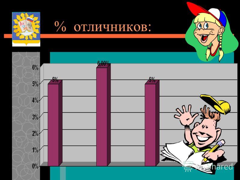 % отличников: