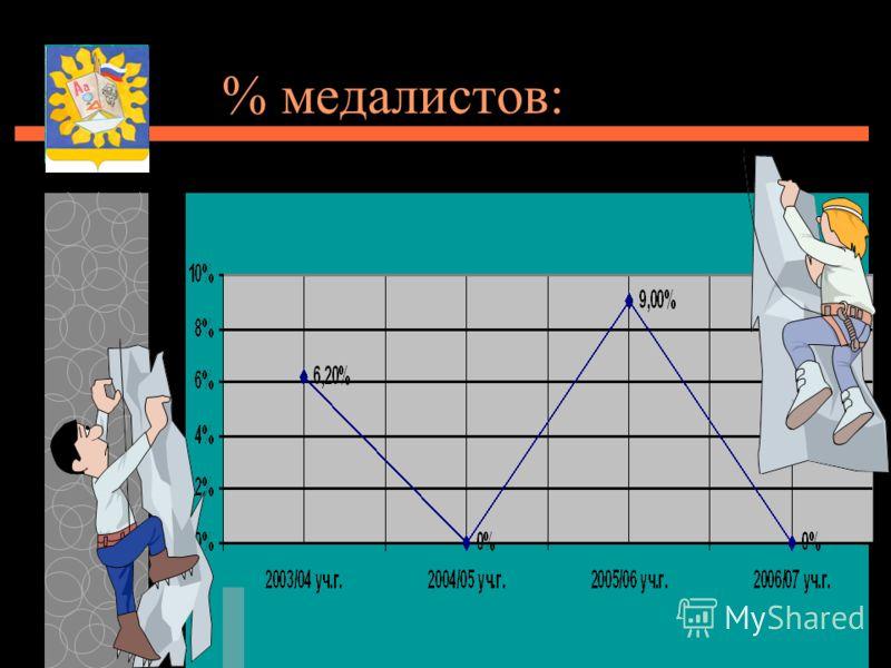 % медалистов: