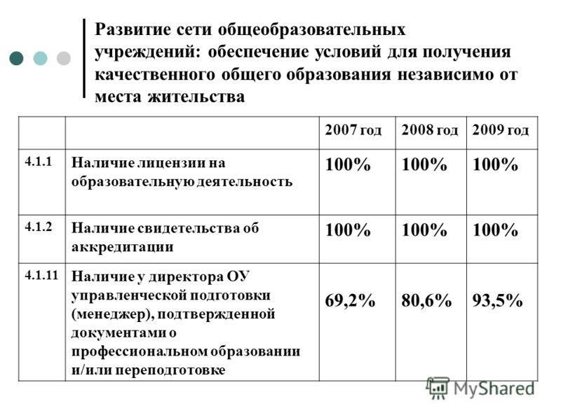 2007 год2008 год2009 год 4.1.1 Наличие лицензии на образовательную деятельность 100% 4.1.2 Наличие свидетельства об аккредитации 100% 4.1.11 Наличие у директора ОУ управленческой подготовки (менеджер), подтвержденной документами о профессиональном об